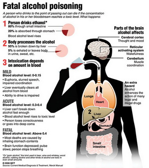 Fatal Steps In Alcohol Poisoning
